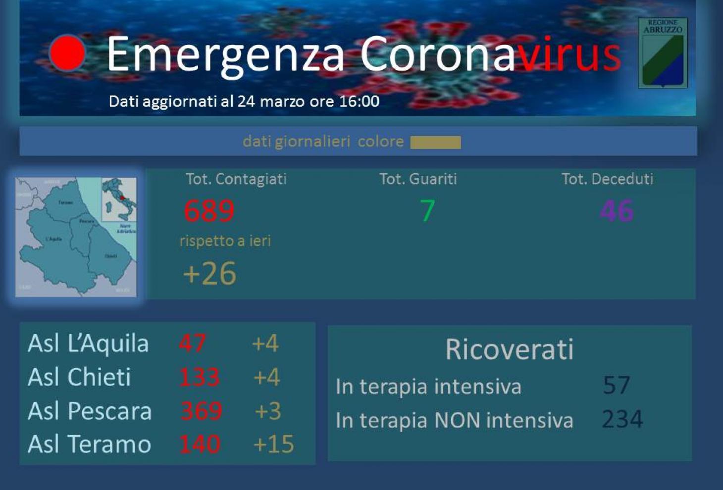 Emergenza coronavirus - Dati aggiornati al 24 marzo