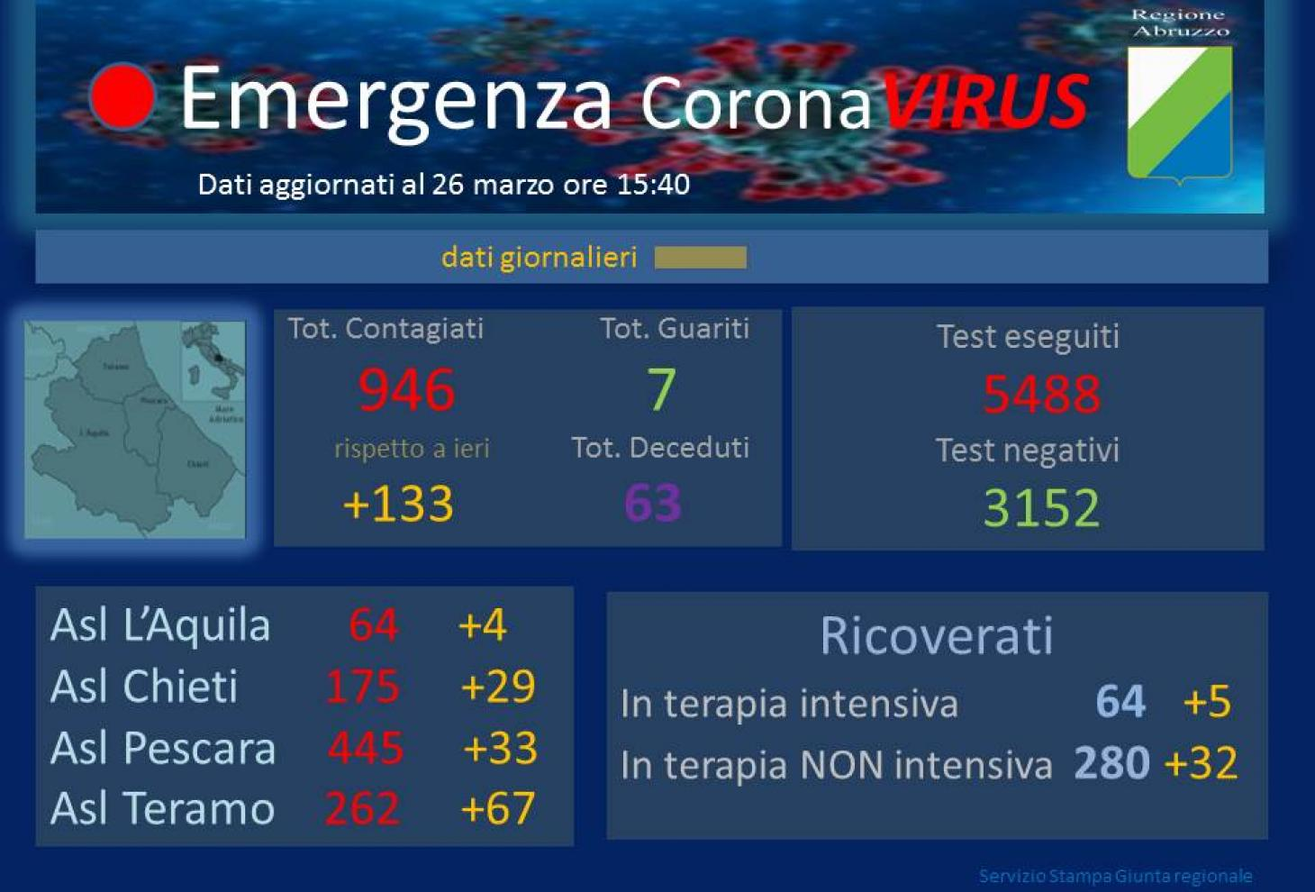 Emergenza coronavirus - Dati aggiornati al 26 marzo