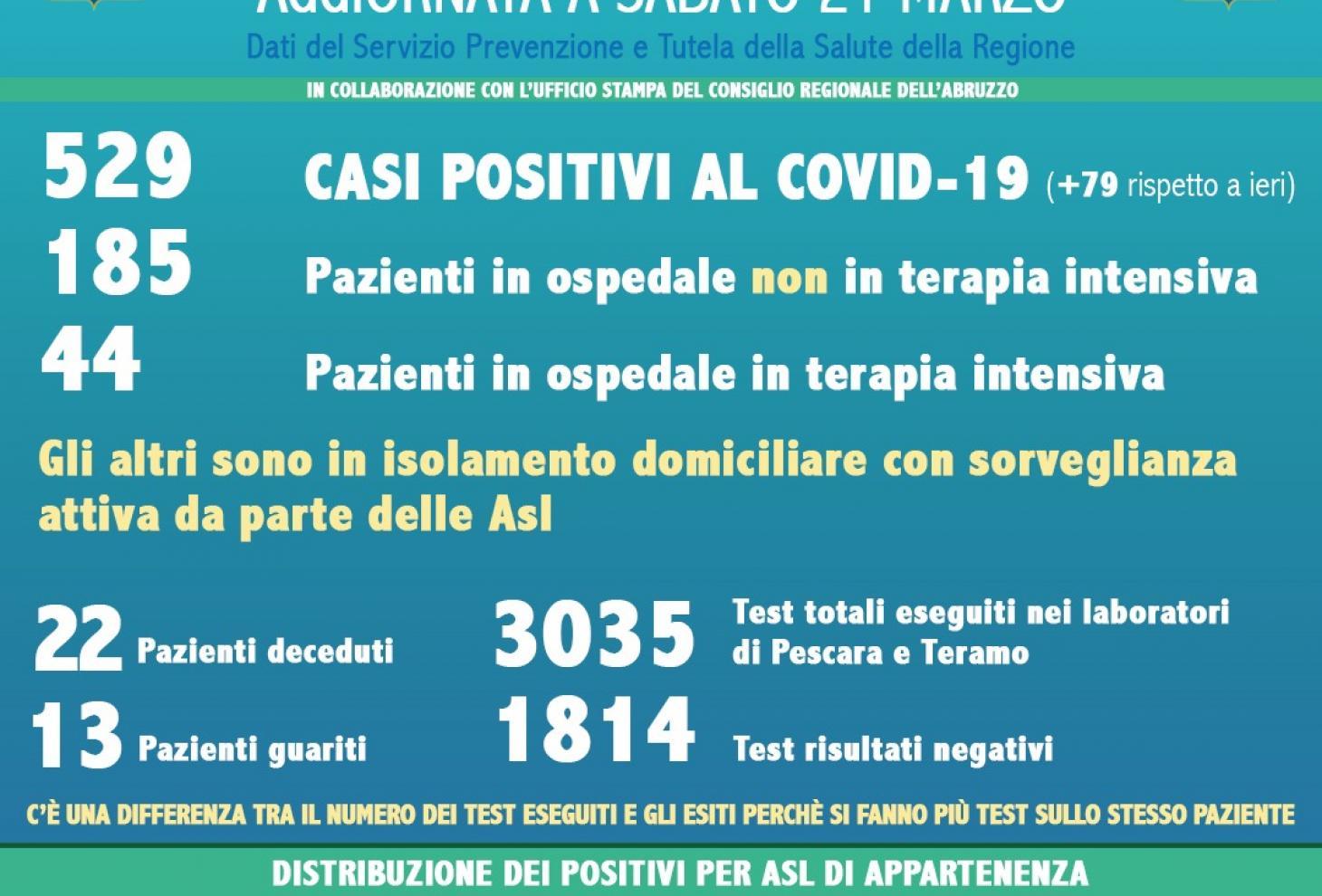 Coronavirus 21 marzo