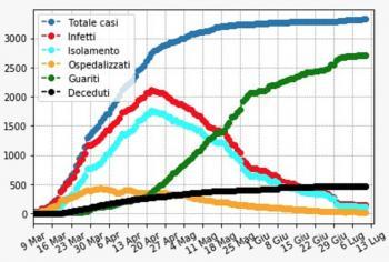 Coronavirus: Albani (maxi emergenze sanitarie), in Abruzzo indice Rt a 0.59