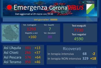 Coronavirus: Abruzzo, dati aggiornati al 29 marzo. Positivi a 1293