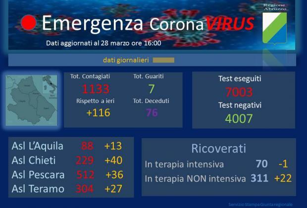 Coronavirus: Abruzzo, dati aggiornati al 28 marzo. Positivi a 1133