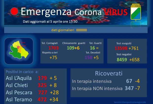 Coronavirus: Abruzzo, dati aggiornati al 5 aprile. Positivi a 1703