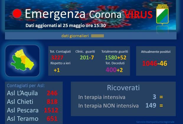 Coronavirus: Abruzzo, dati aggiornati al 25 maggio. Casi positivi a 3227