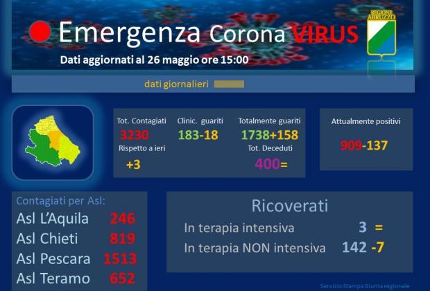 Coronavirus: Abruzzo, dati aggiornati al 26 maggio. Casi positivi a 3230