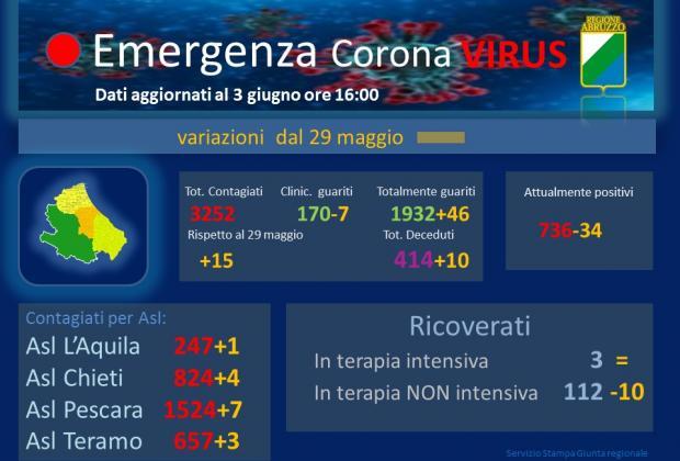 Coronavirus: Abruzzo, dati aggiornati al 3 giugno. Casi positivi a 3252